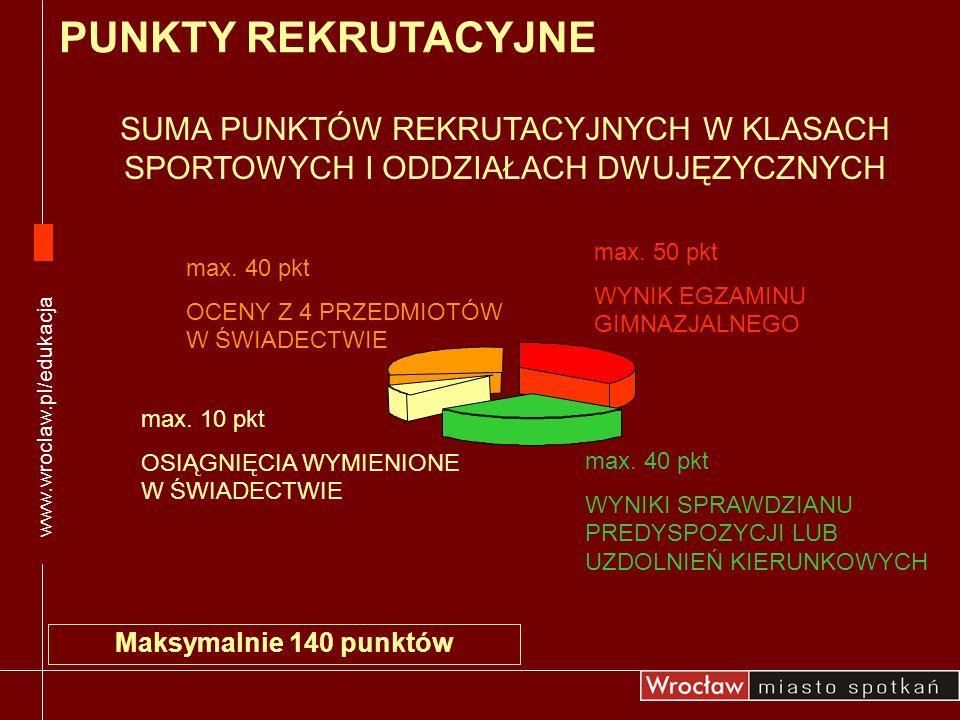 SUMA PUNKTÓW REKRUTACYJNYCH W KLASACH SPORTOWYCH I ODDZIAŁACH DWUJĘZYCZNYCH Maksymalnie 140 punktów www.wroclaw.pl/edukacja PUNKTY REKRUTACYJNE max. 1