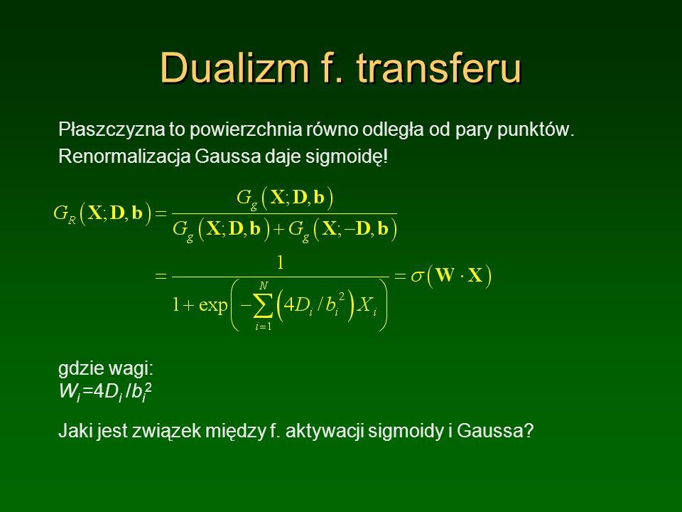 Dualizm f.transferu Płaszczyzna to powierzchnia równo odległa od pary punktów.