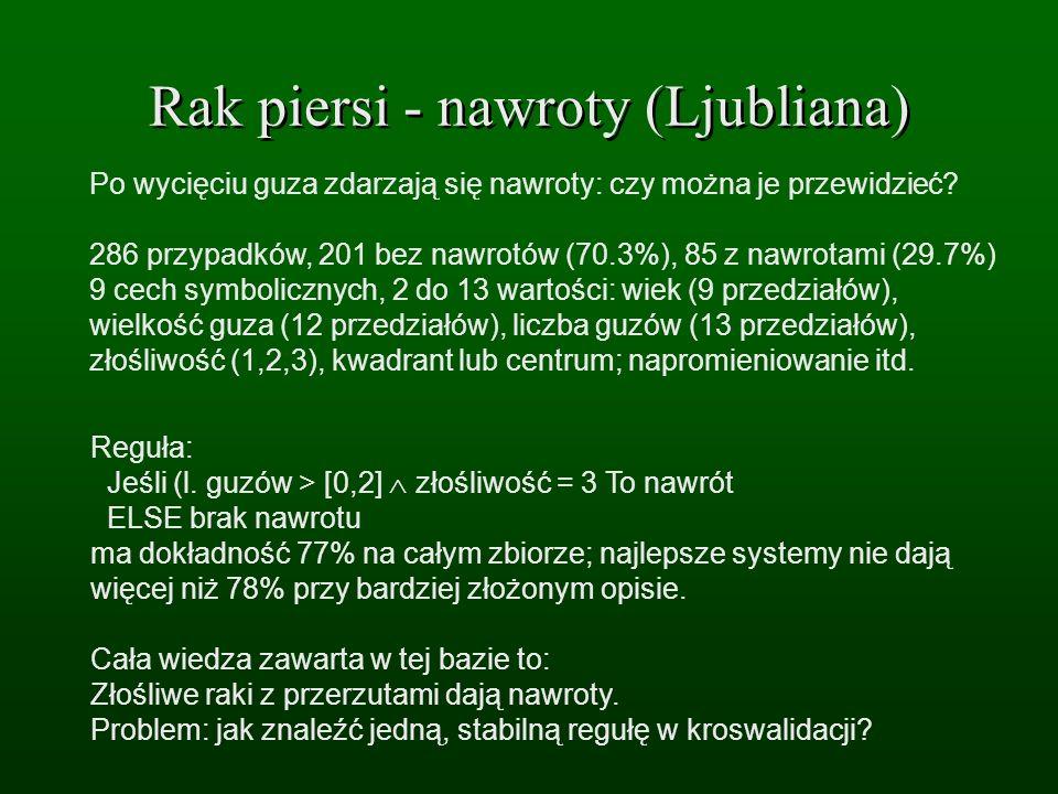 Rak piersi - nawroty (Ljubliana) Po wycięciu guza zdarzają się nawroty: czy można je przewidzieć? 286 przypadków, 201 bez nawrotów (70.3%), 85 z nawro