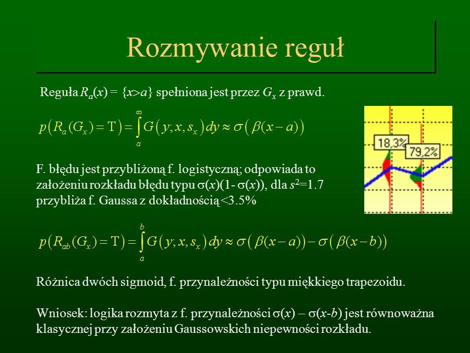 Rozmywanie reguł Reguła R a (x) = {x a} spełniona jest przez G x z prawd. F. błędu jest przybliżoną f. logistyczną; odpowiada to założeniu rozkładu bł