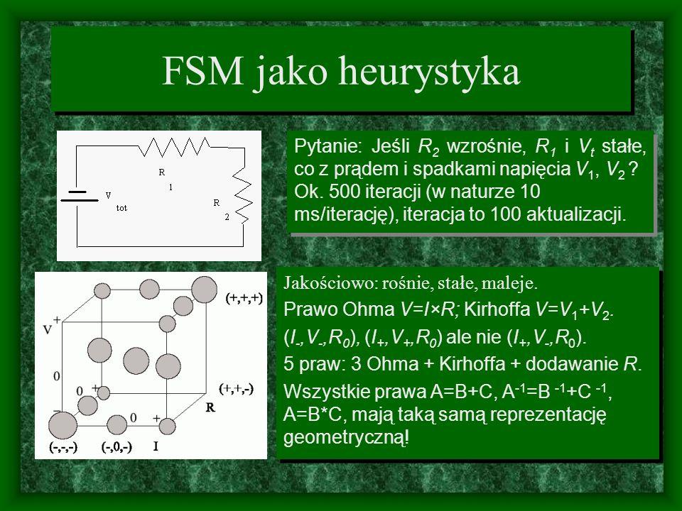 FSM jako heurystyka Jakościowo: rośnie, stałe, maleje. Prawo Ohma V=I×R; Kirhoffa V=V 1 +V 2. (I -,V -,R 0 ), (I +,V +,R 0 ) ale nie (I +,V -,R 0 ). 5