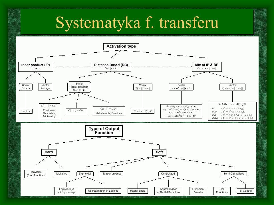 Systematyka f. transferu