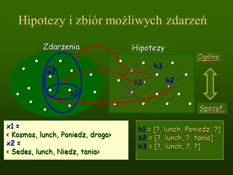 Hipotezy i zbiór możliwych zdarzeń Zdarzenia x2 x1 x1 = x2 = h1 = [?, lunch, Poniedz, ?] h2 = [?, lunch, ?, tania] h3 = [?, lunch, ?, ?] Ogólne Specyf