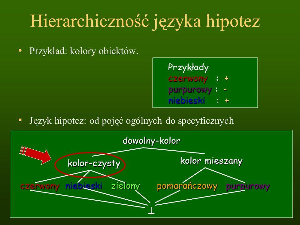 Hierarchiczność języka hipotez Przykład: kolory obiektów. czerwony : + Przykłady czerwony : + purpurowy : - niebieski : + dowolny-kolor kolor-czysty k