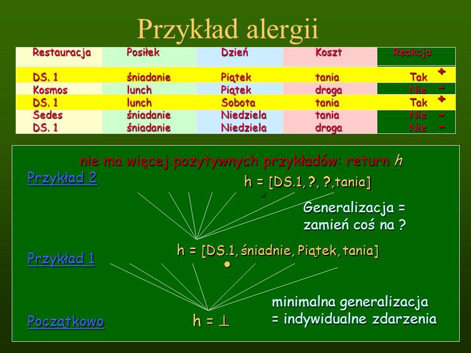 Przykład alergii Początkowo h = h = Przykład 1 h = [DS.1, śniadnie, Piątek, tania] minimalna generalizacja = indywidualne zdarzenia Przykład 2 h = [DS
