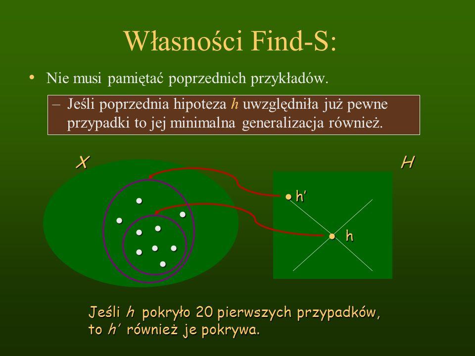 Własności Find-S: Nie musi pamiętać poprzednich przykładów. Jeśli h pokryło 20 pierwszych przypadków, to h również je pokrywa. h XH –Jeśli poprzednia