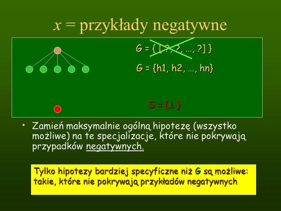 x = przykłady negatywne Zamień maksymalnie ogólną hipotezę (wszystko możliwe) na te specjalizacje, które nie pokrywają przypadków negatywnych. Tylko h