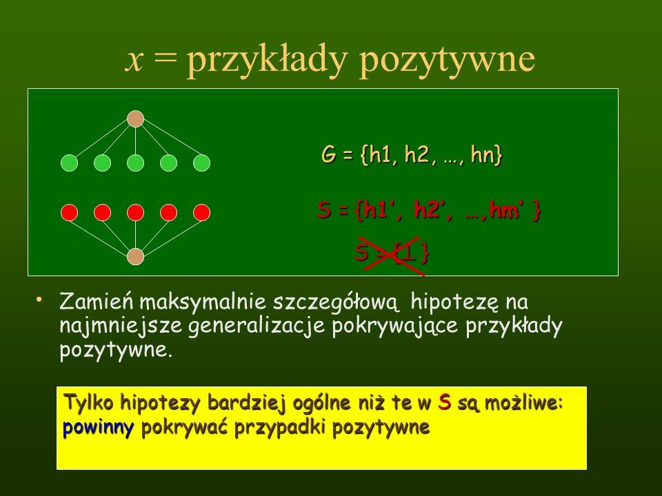 x = przykłady pozytywne Zamień maksymalnie szczegółową hipotezę na najmniejsze generalizacje pokrywające przykłady pozytywne. Tylko hipotezy bardziej