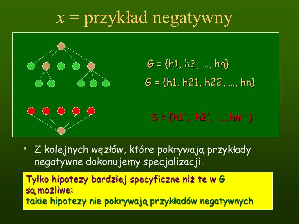 x = przykład negatywny Z kolejnych węzłów, które pokrywają przykłady negatywne dokonujemy specjalizacji. Tylko hipotezy bardziej specyficzne niż te w