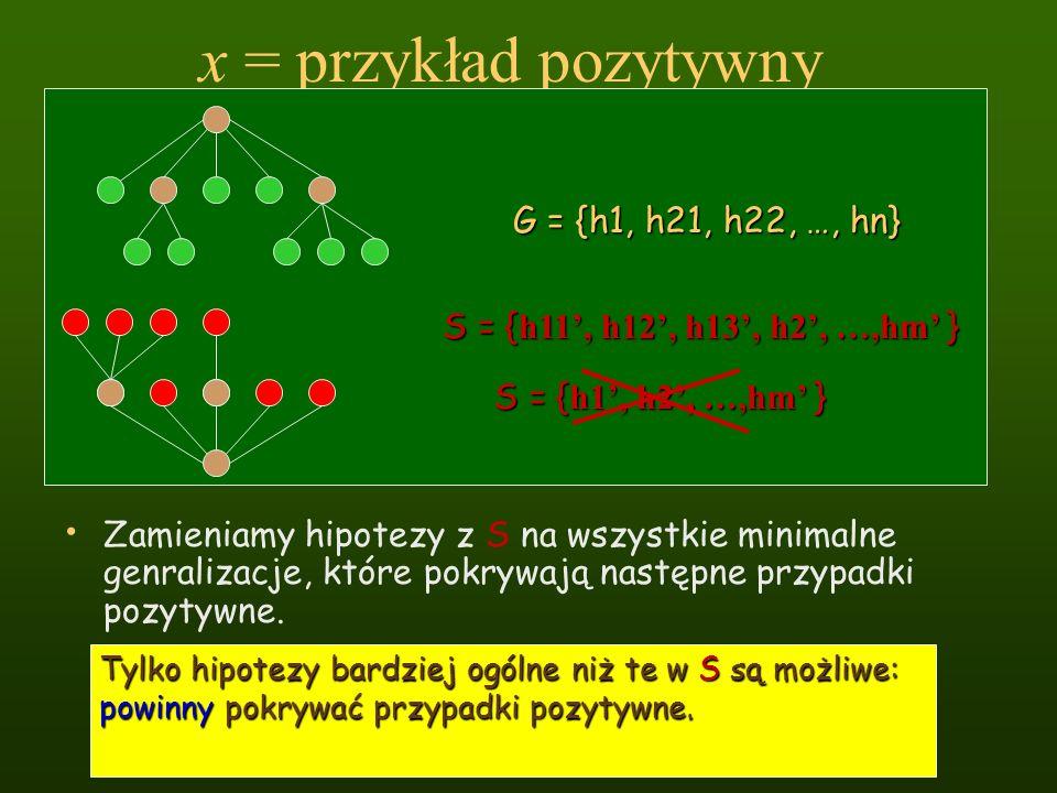 x = przykład pozytywny Zamieniamy hipotezy z S na wszystkie minimalne genralizacje, które pokrywają następne przypadki pozytywne. Tylko hipotezy bardz