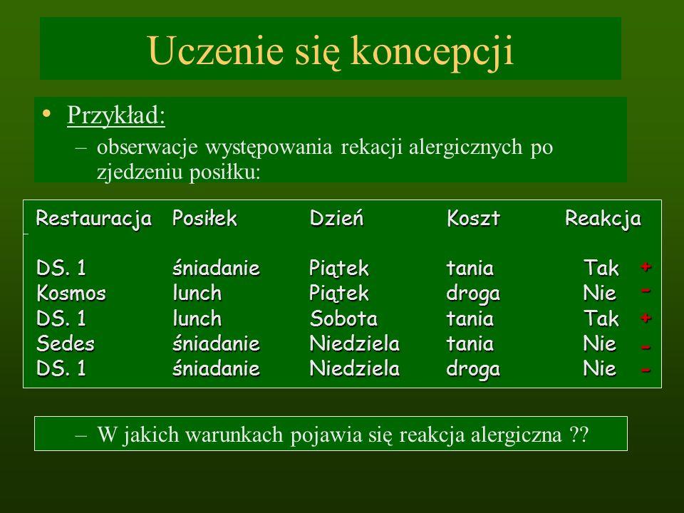 Uczenie się koncepcji Przykład: –obserwacje występowania rekacji alergicznych po zjedzeniu posiłku: RestauracjaPosiłekDzieńKoszt Reakcja DS. 1śniadani
