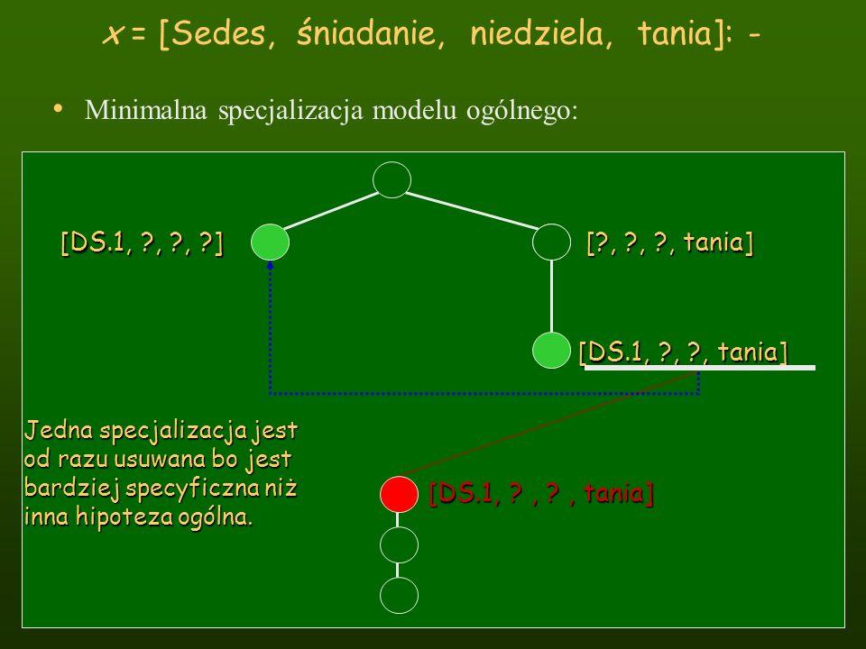 x = [Sedes, śniadanie, niedziela, tania]: - Minimalna specjalizacja modelu ogólnego: [DS.1, ?, ?, ?] [?, ?, ?, tania] [DS.1, ?, ?, tania] Jedna specja