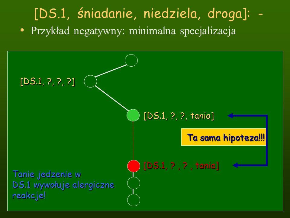 [DS.1, śniadanie, niedziela, droga]: - Przykład negatywny: minimalna specjalizacja [DS.1, ?, ?, ?] [DS.1, ?, ?, tania] Ta sama hipoteza!!! Tanie jedze