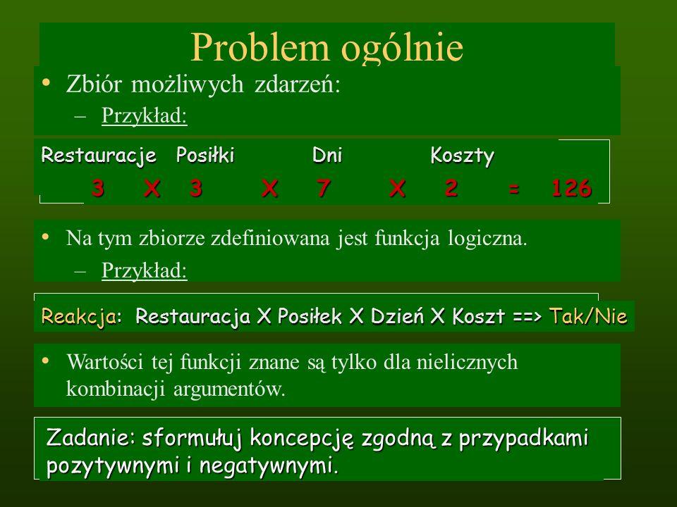Problem ogólnie Zbiór możliwych zdarzeń: – Przykład: RestauracjePosiłkiDni Koszty 3 X 3 X 7 X 2 = 126 Reakcja: Restauracja X Posiłek X Dzień X Koszt =