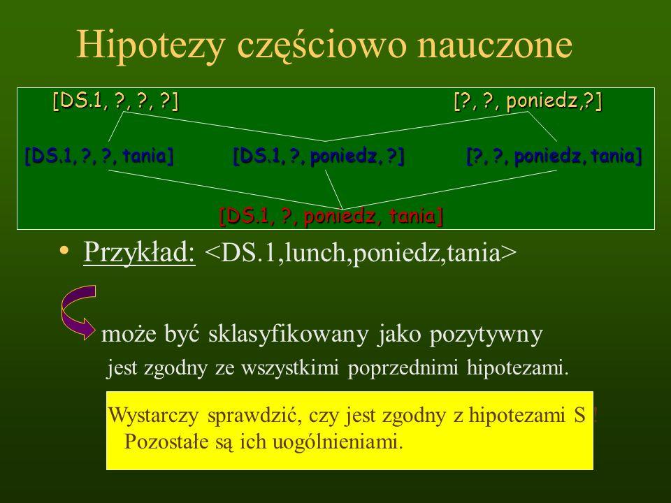 Hipotezy częściowo nauczone Przykład: [DS.1, ?, ?, ?] [?, ?, poniedz,?] [DS.1, ?, poniedz, tania] [DS.1, ?, ?, tania] [?, ?, poniedz, tania] [DS.1, ?,