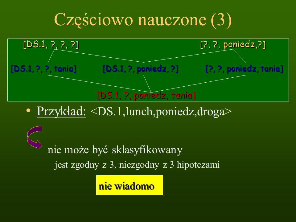 Częściowo nauczone (3) Przykład: [DS.1, ?, ?, ?] [?, ?, poniedz,?] [DS.1, ?, poniedz, tania] [DS.1, ?, ?, tania] [?, ?, poniedz, tania] [DS.1, ?, poni