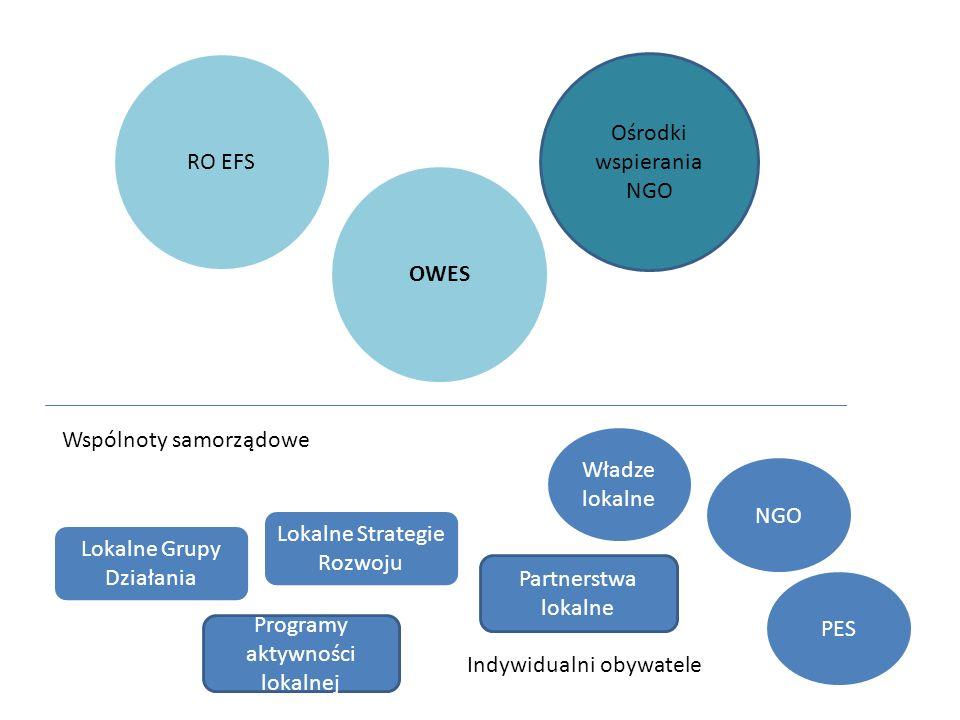 Lokalne Grupy Działania Lokalne Strategie Rozwoju NGO PES Partnerstwa lokalne Wspólnoty samorządowe Władze lokalne Programy aktywności lokalnej Indywidualni obywatele RO EFS Ośrodki wspierania NGO OWES