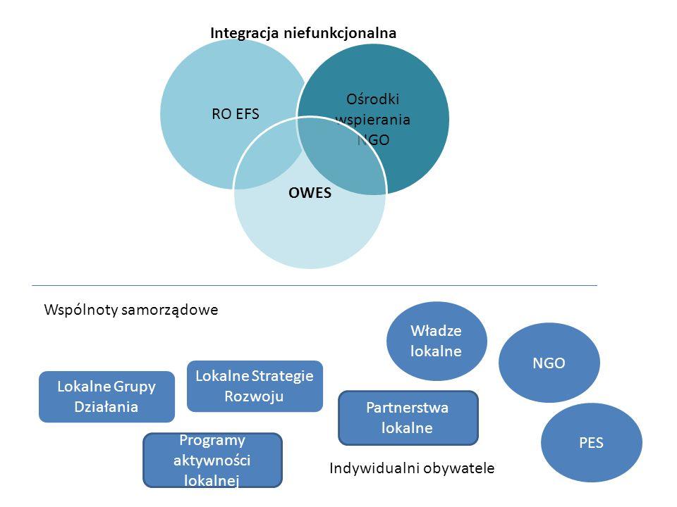 Funkcja wspierania istniejących podmiotów ekonomii społecznej i przedsiębiorstw społecznych Funkcja wspierania tworzenia podmiotów ekonomii społecznej i przedsiębiorstw społecznych Funkcja animowania społeczności lokalnych Funkcja inicjowanie i rozwój partnerstw oraz inicjowanie działań identyfikujących lokalnych liderów, Funkcja wsparcia przy diagnozowania lokalnych problemów społecznych Funkcja wsparcia przy tworzeniu i realizacji projektów EFS Funkcjonalność OWES RO ESFS OW NGO