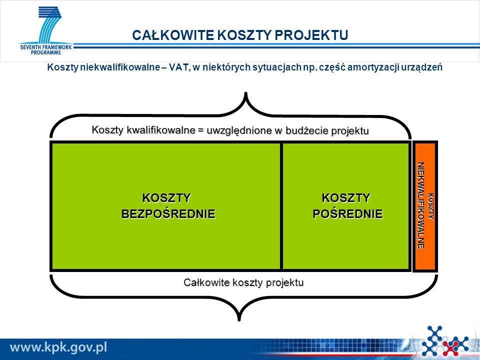 KOSZTY BEZPOŚREDNIE BEZPOŚREDNIEKOSZTY POŚREDNIE POŚREDNIEKOSZTYNIEKWALIFIKOWALNE Koszty kwalifikowalne = uwzględnione w budżecie projektu Całkowite k