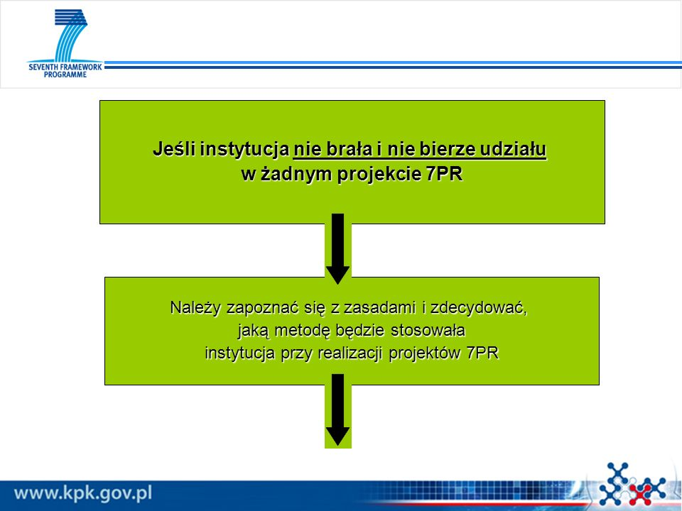 Należy zapoznać się z zasadami i zdecydować, jaką metodę będzie stosowała instytucja przy realizacji projektów 7PR Jeśli instytucja nie brała i nie bi
