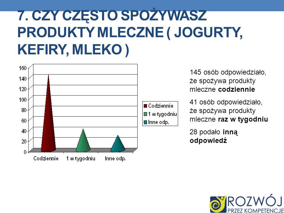 7. CZY CZĘSTO SPOŻYWASZ PRODUKTY MLECZNE ( JOGURTY, KEFIRY, MLEKO ) 145 osób odpowiedziało, że spożywa produkty mleczne codziennie 41 osób odpowiedzia