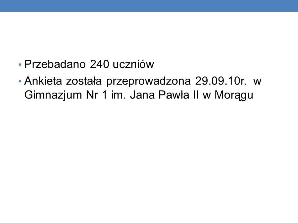 Przebadano 240 uczniów Ankieta została przeprowadzona 29.09.10r. w Gimnazjum Nr 1 im. Jana Pawła II w Morągu