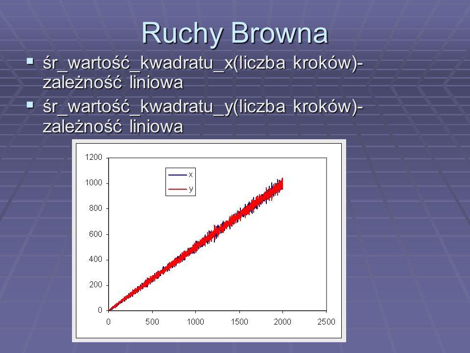 Ruchy Browna śr_wartość_kwadratu_x(liczba kroków)- zależność liniowa śr_wartość_kwadratu_x(liczba kroków)- zależność liniowa śr_wartość_kwadratu_y(lic
