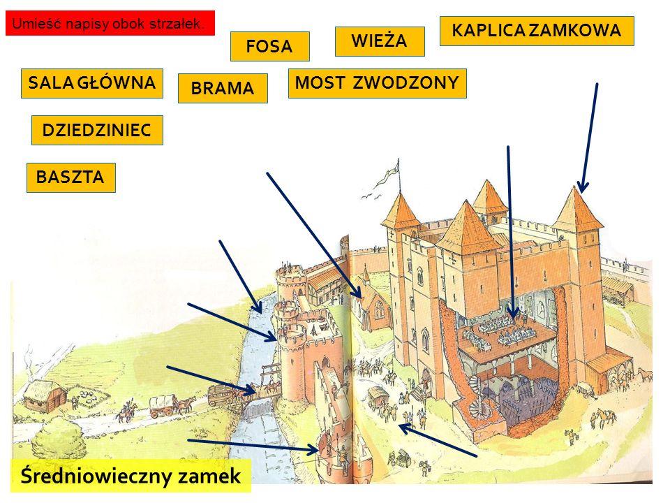 FOSA BRAMA MOST ZWODZONY WIEŻA BASZTA DZIEDZINIEC KAPLICA ZAMKOWA SALA GŁÓWNA Średniowieczny zamek Umieść napisy obok strzałek.