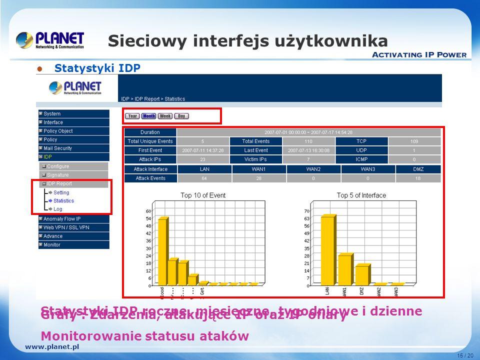 www.planet.pl 15 / 20 Sieciowy interfejs użytkownika Statystyki IDP Statystyki IDP roczne, miesięczne, tygodniowe i dzienne Grafy : Zdarzenia, atakujące IP oraz IP ofiary Monitorowanie statusu ataków