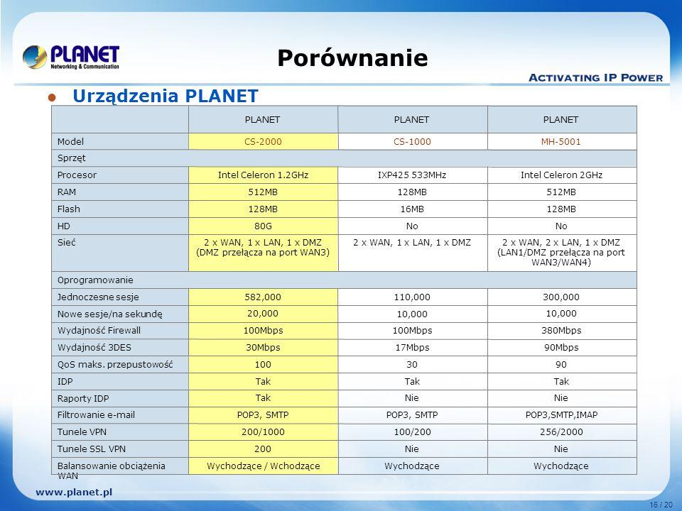www.planet.pl 16 / 20 Porównanie Urządzenia PLANET