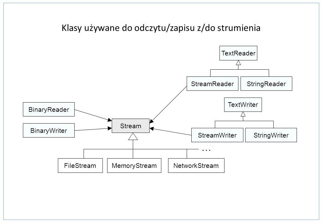 Klasy używane do odczytu/zapisu z/do strumienia FileStreamMemoryStreamNetworkStream Stream BinaryReader BinaryWriter … TextReader StreamReaderStringRe