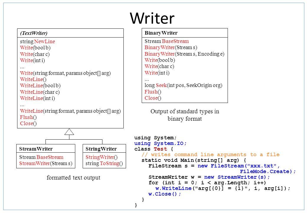 Writer BinaryWriter Stream BaseStream BinaryWriter(Stream s) BinaryWriter(Stream s, Encoding e) Write(bool b) Write(char c) Write(int i)... long Seek(