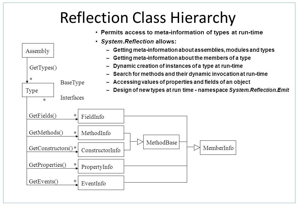 Reflection Class Hierarchy Assembly FieldInfo MethodInfo ConstructorInfo PropertyInfo EventInfo GetConstructors() GetEvents() GetProperties() GetMetho