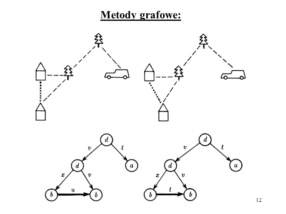 12 Metody grafowe: