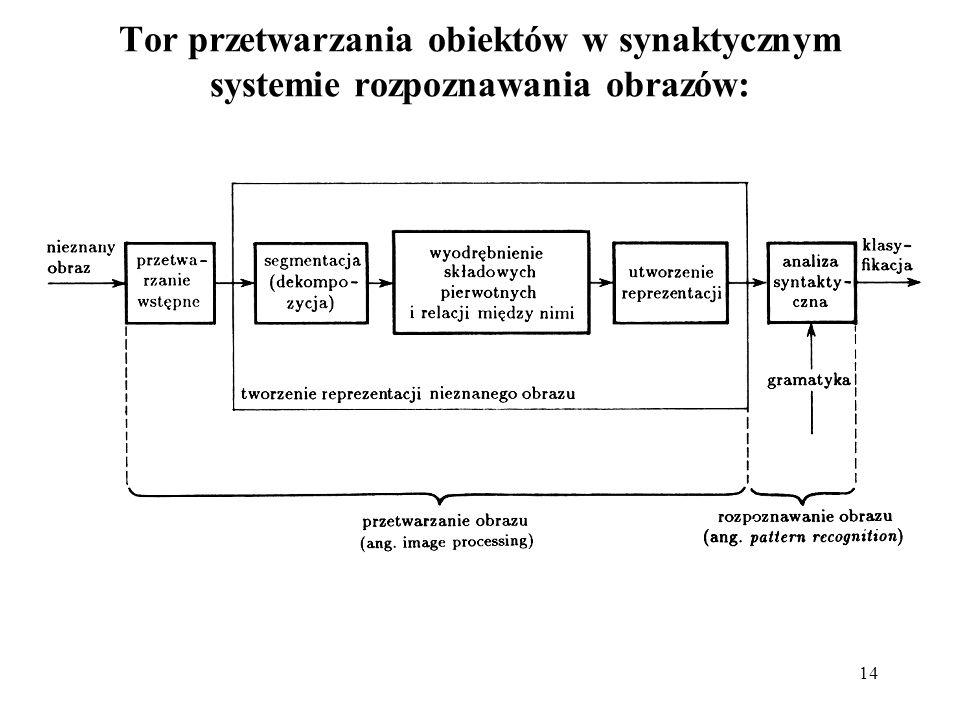 14 Tor przetwarzania obiektów w synaktycznym systemie rozpoznawania obrazów: