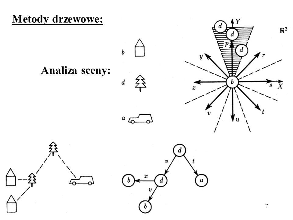 7 Metody drzewowe: Analiza sceny: