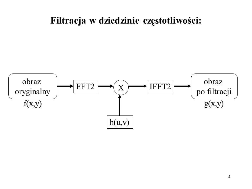4 Filtracja w dziedzinie częstotliwości: obraz oryginalny obraz po filtracji X f(x,y)g(x,y) h(u,v) FFT2IFFT2