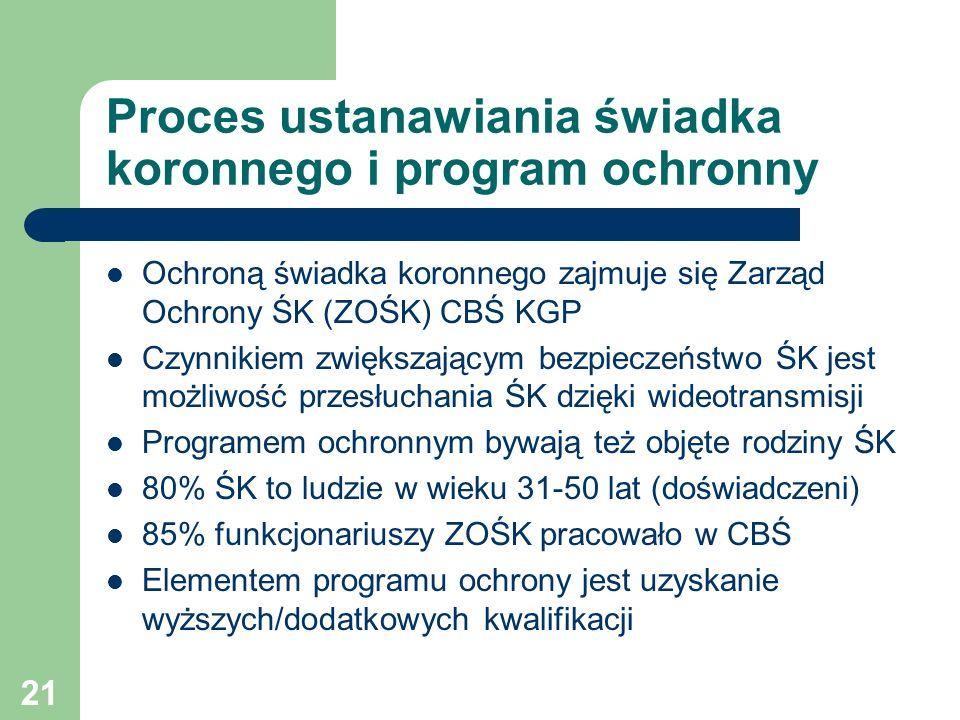 Proces ustanawiania świadka koronnego i program ochronny Ochroną świadka koronnego zajmuje się Zarząd Ochrony ŚK (ZOŚK) CBŚ KGP Czynnikiem zwiększając