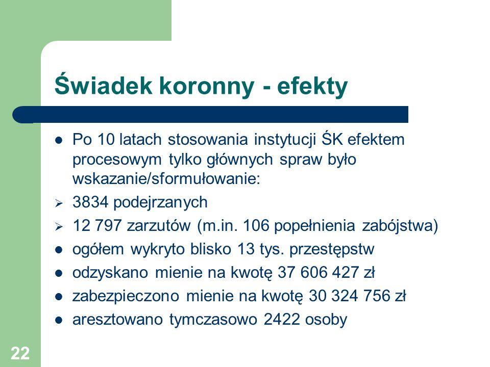 Świadek koronny - efekty Po 10 latach stosowania instytucji ŚK efektem procesowym tylko głównych spraw było wskazanie/sformułowanie: 3834 podejrzanych