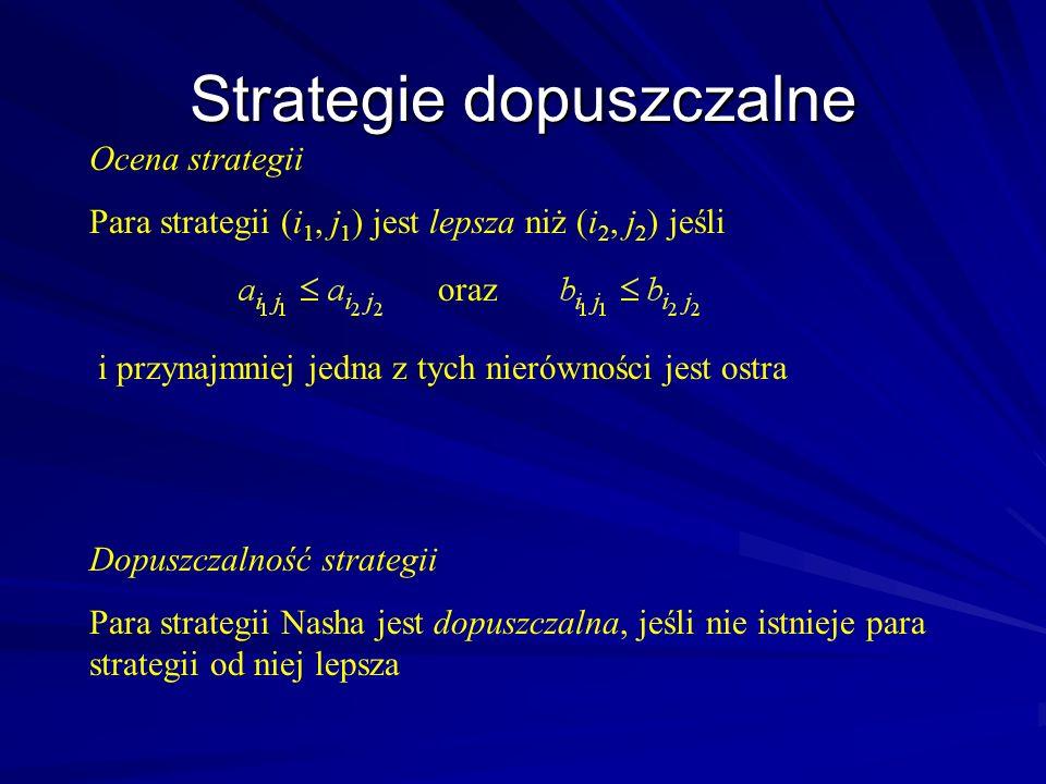 Strategie dopuszczalne Dopuszczalność strategii Para strategii Nasha jest dopuszczalna, jeśli nie istnieje para strategii od niej lepsza Ocena strateg