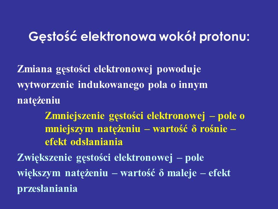 Gęstość elektronowa wokół protonu: Zmiana gęstości elektronowej powoduje wytworzenie indukowanego pola o innym natężeniu Zmniejszenie gęstości elektro