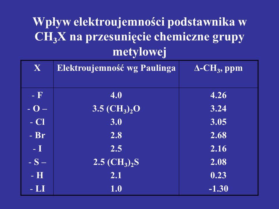 Wpływ elektroujemności podstawnika w CH 3 X na przesunięcie chemiczne grupy metylowej XElektroujemność wg PaulingaΔ-CH 3, ppm - F - O – - Cl - Br - I