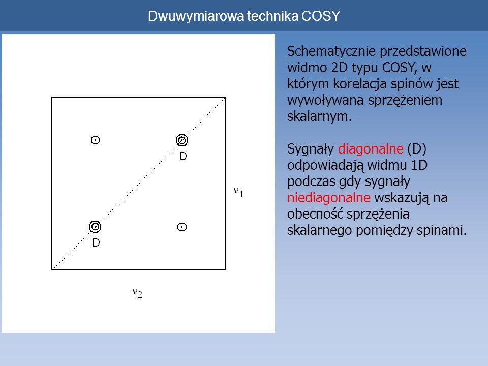 Dwuwymiarowa technika COSY Schematycznie przedstawione widmo 2D typu COSY, w którym korelacja spinów jest wywoływana sprzężeniem skalarnym. Sygnały di