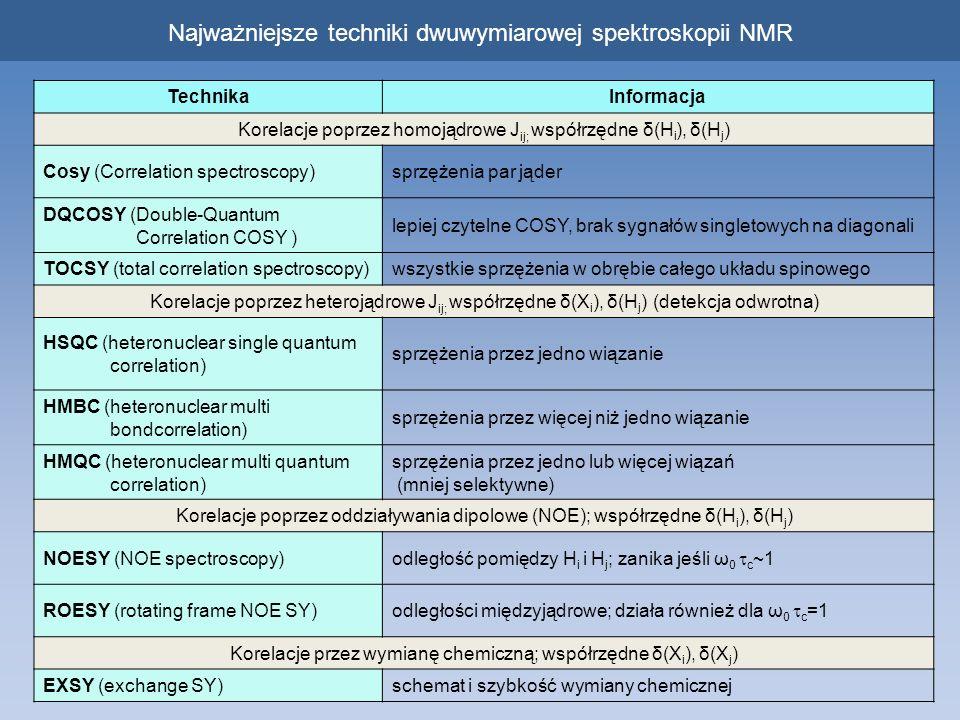 Najważniejsze techniki dwuwymiarowej spektroskopii NMR TechnikaInformacja Korelacje poprzez homojądrowe J ij; współrzędne δ(H i ), δ(H j ) Cosy (Corre