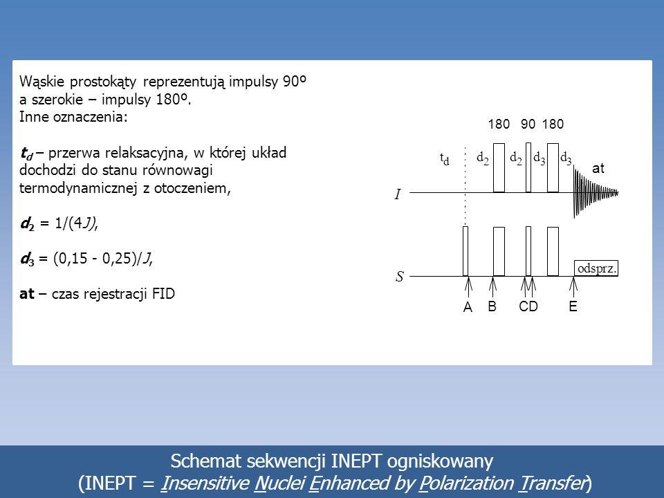 Detekcja odwrotna. Widmo 2D 1 H- 13 C HSQC teakryny H7 H9 H3 H1 C9C7C1C3