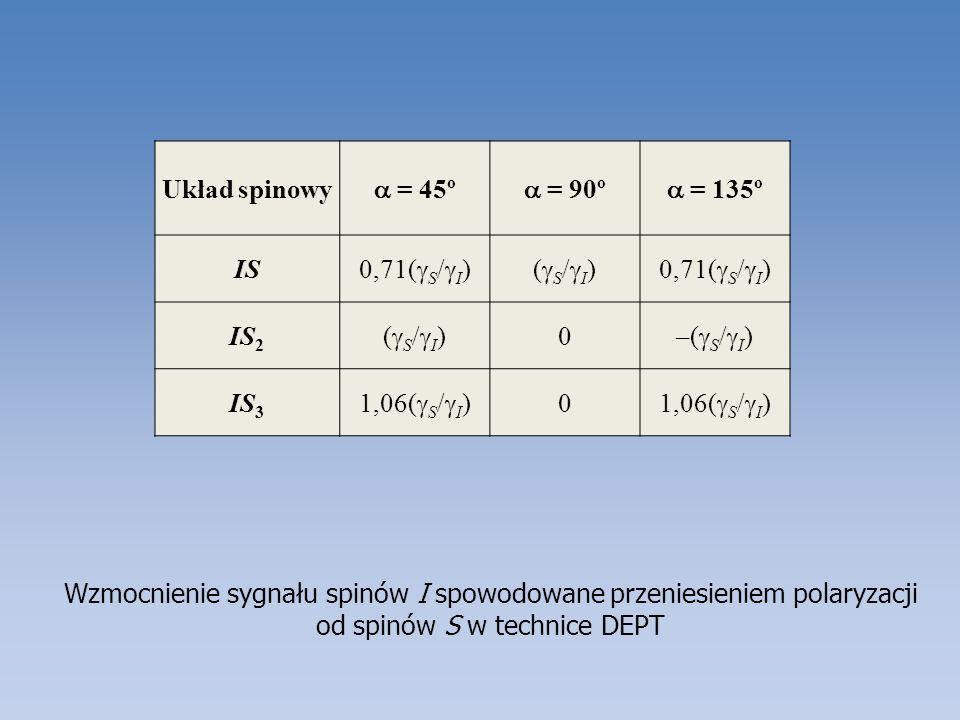 Wzmocnienie sygnału spinów I spowodowane przeniesieniem polaryzacji od spinów S w technice DEPT Układ spinowy = 45º = 90º = 135º IS 0,71( S / I )( S /