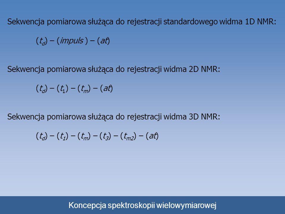 Koncepcja spektroskopii wielowymiarowej Sekwencja pomiarowa służąca do rejestracji standardowego widma 1D NMR: (t d ) – (impuls ) – (at) Sekwencja pom