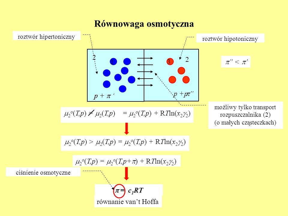 Równowaga osmotyczna 2 o (T,p) > 2 (T,p) = 2 o (T,p) + RTln(x 2 2 ) 2 2 1 możliwy tylko transport rozpuszczalnika (2) (o małych cząsteczkach) 2 o (T,p
