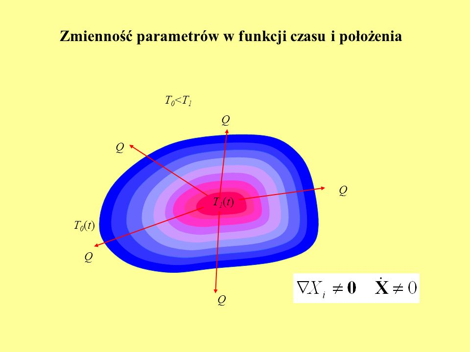 Zmienność parametrów w funkcji czasu i położenia T0(t)T0(t) T1(t)T1(t) T0<T1T0<T1 Q Q Q Q Q