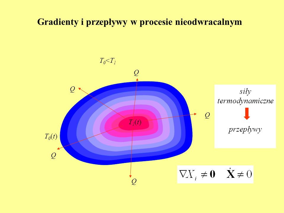 Współczynniki fenomenologiczne – konkretny przykład Układ dwuskładnikowy: proces transportu ciepła, dyfuzji i reakcja chemiczna L u1 = L 1u L ur = L ru = 0 L 1r = L r1 = 0